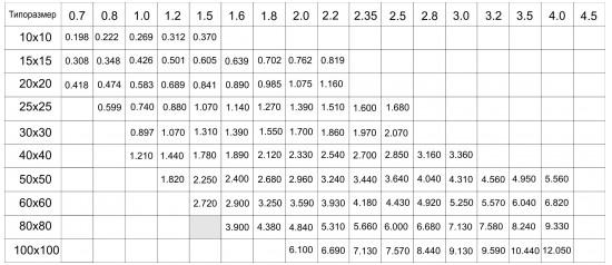 Таблица веса профильной трубы